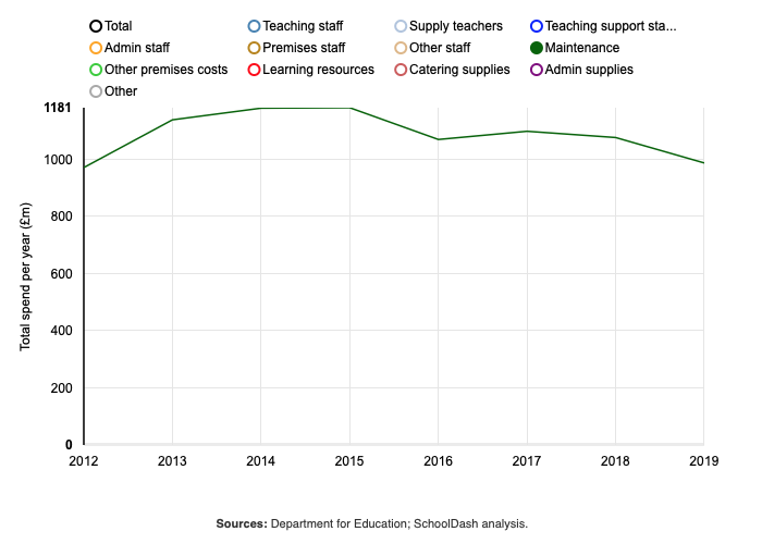 Annual expenditure on school maintenance (£m)